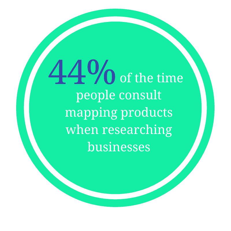 44% of time people consult mapping products when searching businesses