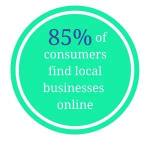 Brand reputation stats 85% of Consumers Find Local Businesses Online